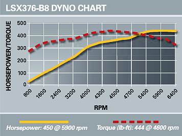 19260831_dyno ls3 crate motor wiring diagram wiring diagrams gm ls3 crate engine wiring diagram at bayanpartner.co