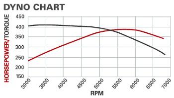 ZZ6 Dyno graph